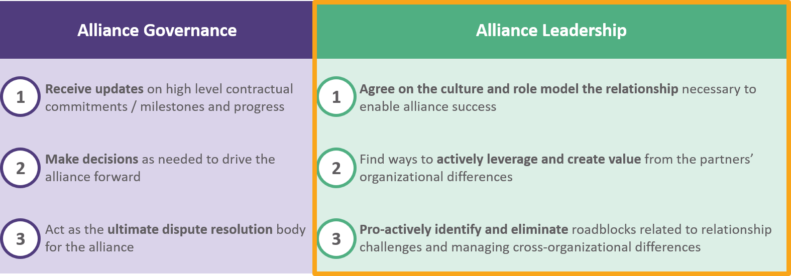 Alliance governance v alliance leadership