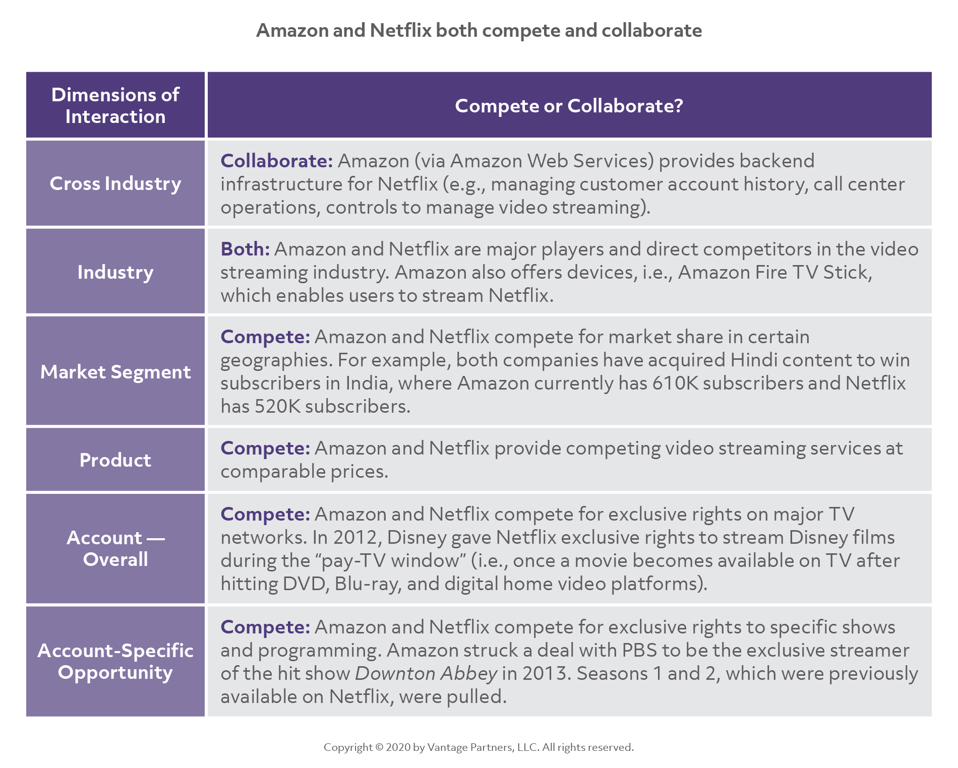 Amazon and Netflix both compete and collab_2X
