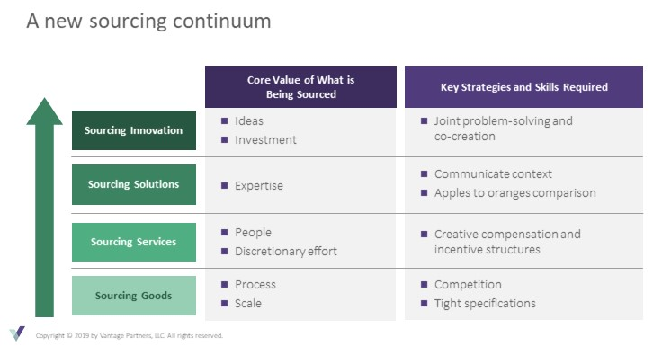 A new sourcing continuum