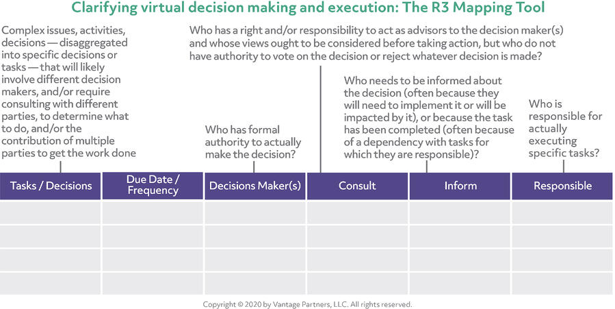 Clarifying virtual decision making and execution