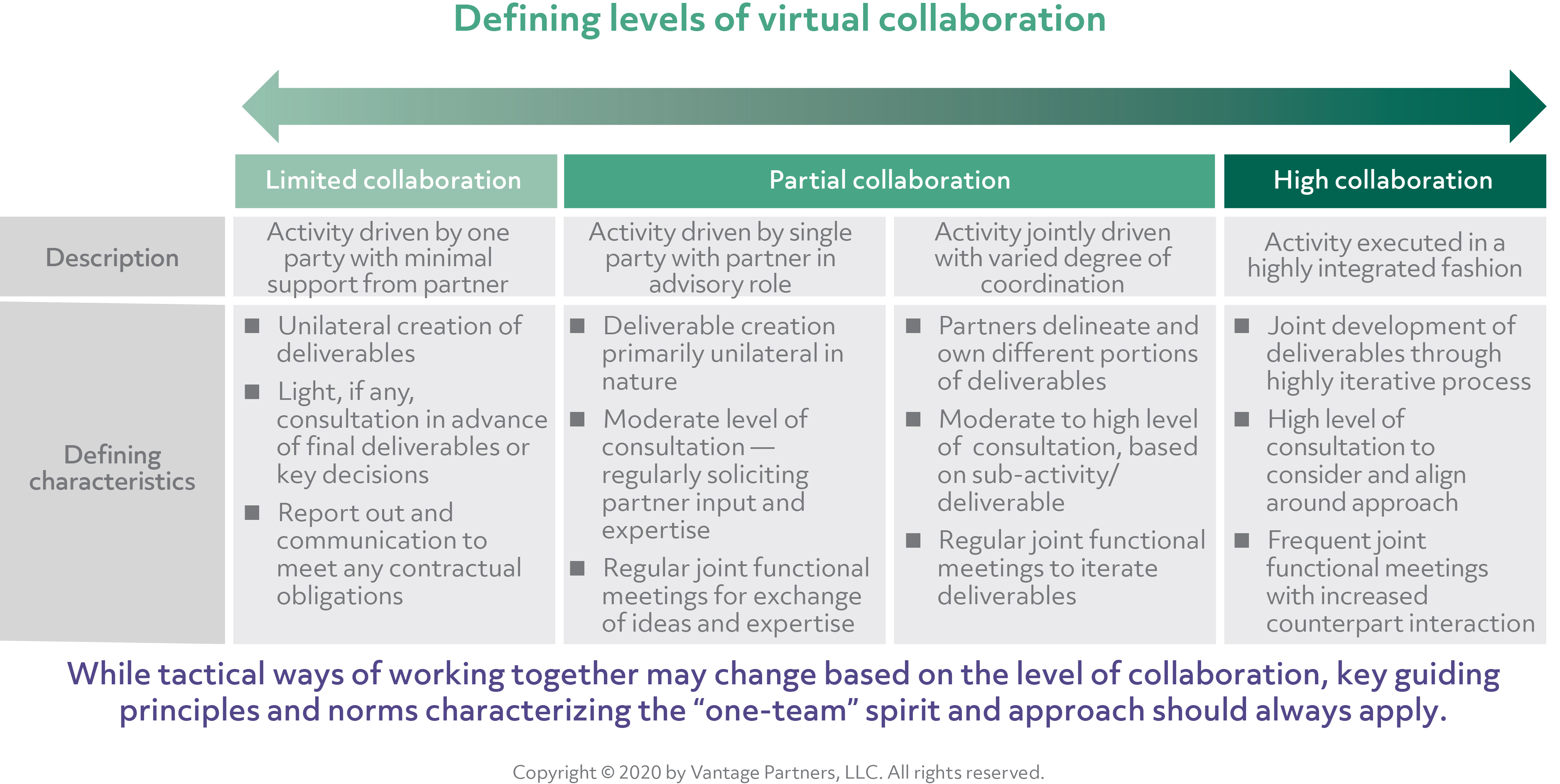 Defining levels of virtual collaboration