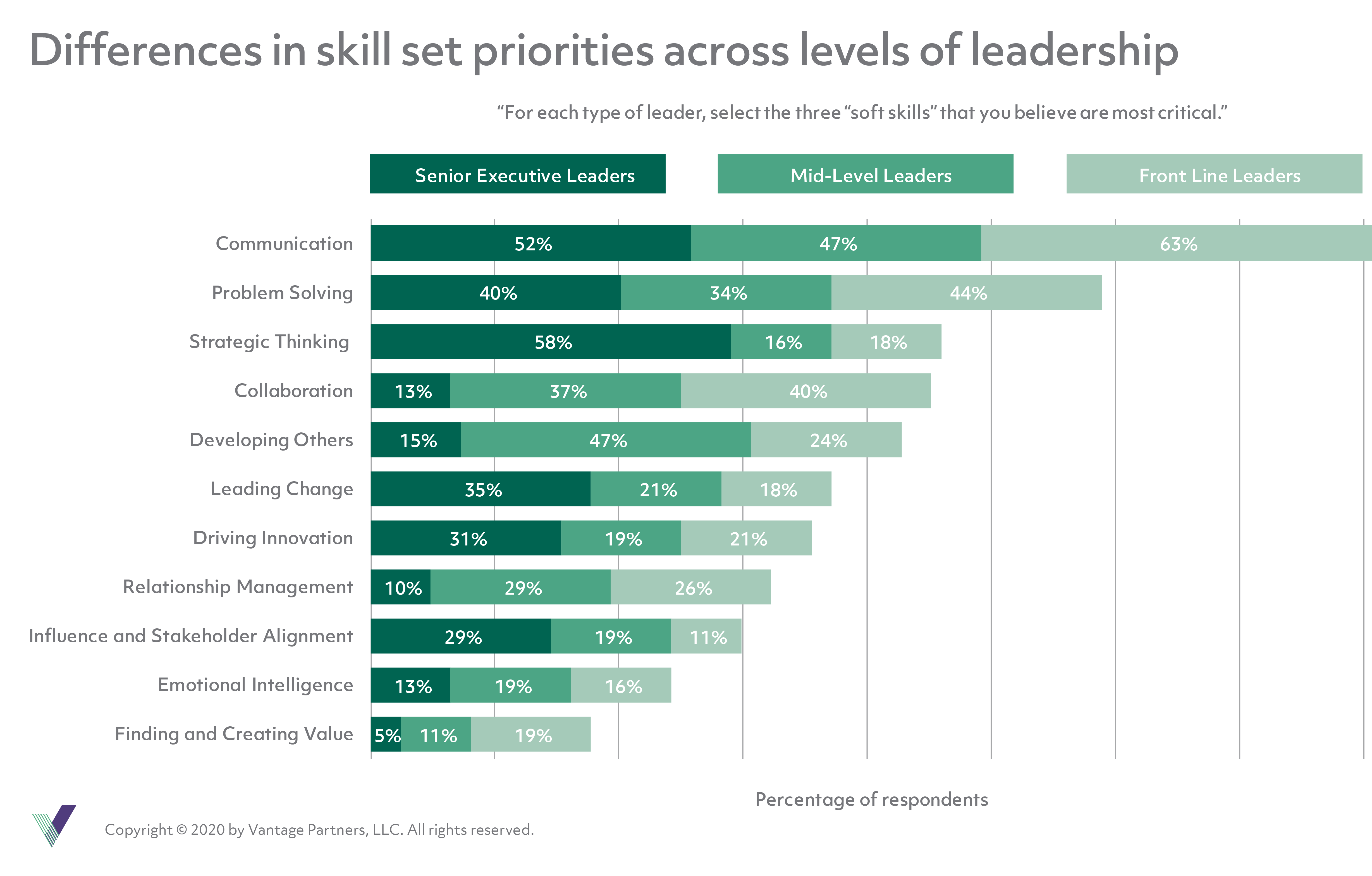 Differences in skill set priorities