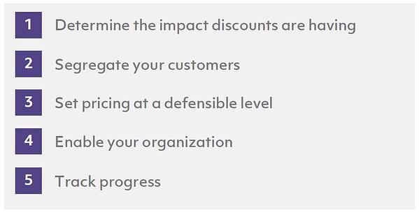 Implementing_Pricing_Discipline_2