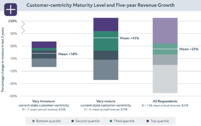 02_Customer-centricity maturity level and five-year revenue growth-sm