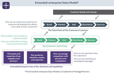 Extended-enterprise Sales Model