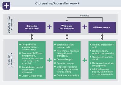 05_Cross-selling Success Framework-sm