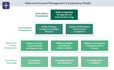 Sales and Account Management Competency Framework