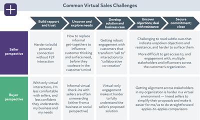 09_Common virtual sales challenges-sm