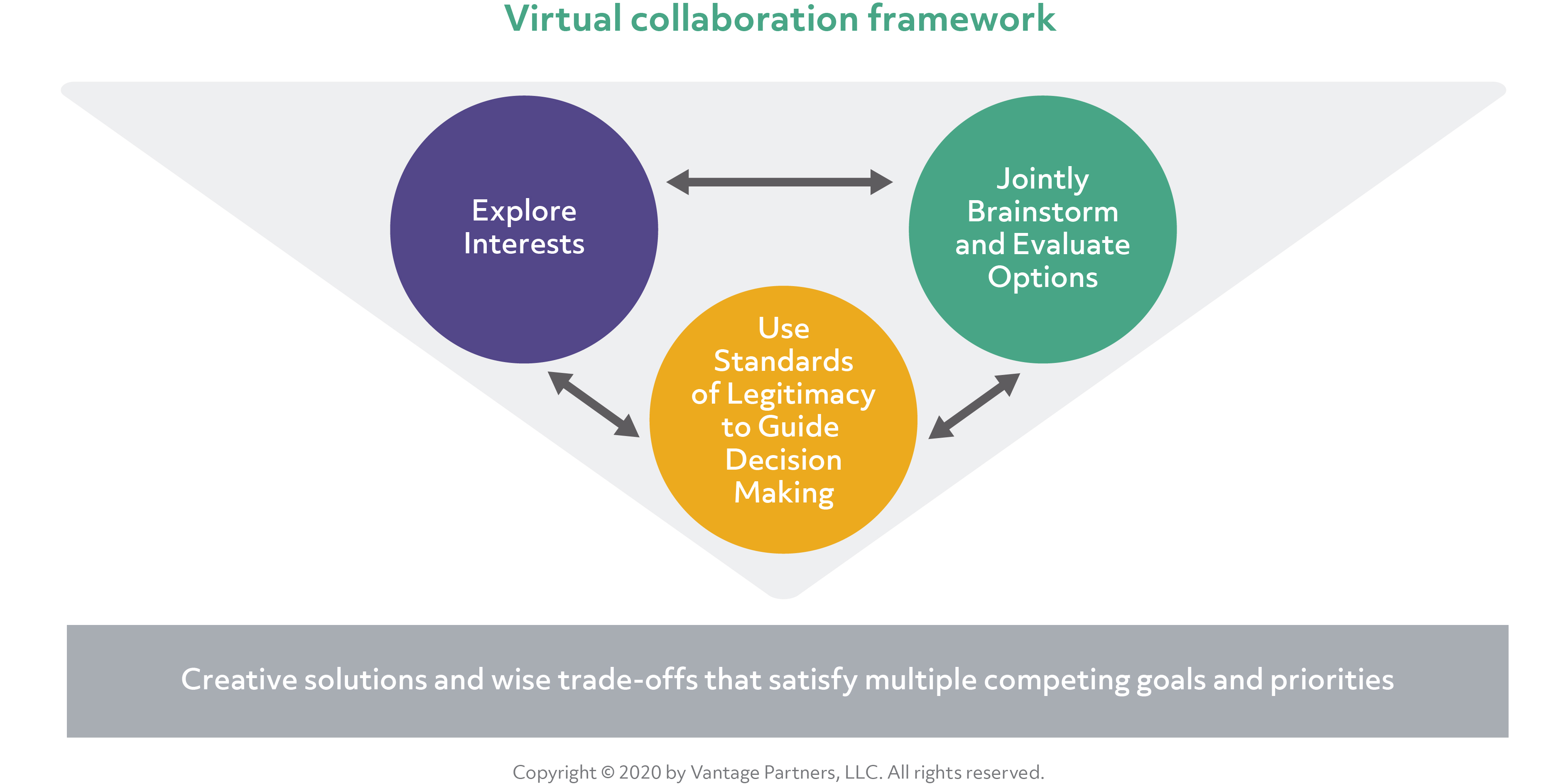 Virtual collaboration framework