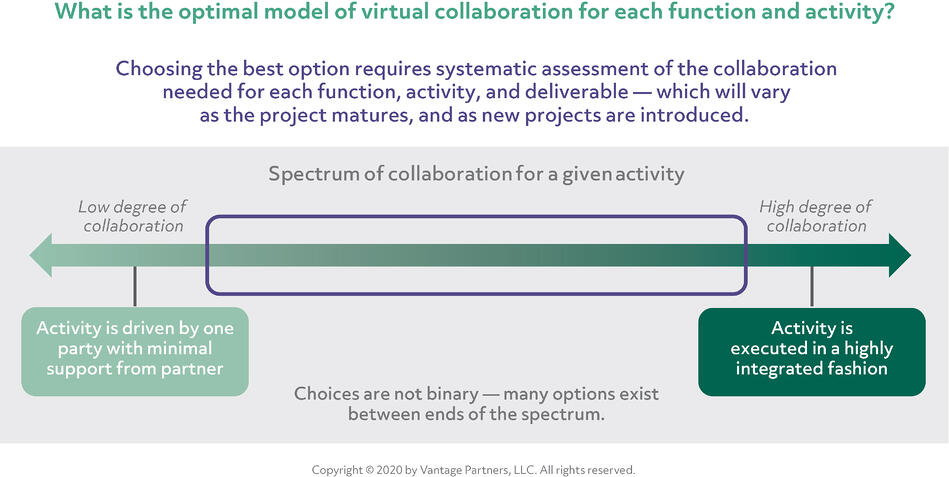 What is the optimal model of virtual collaboration for each function and activity